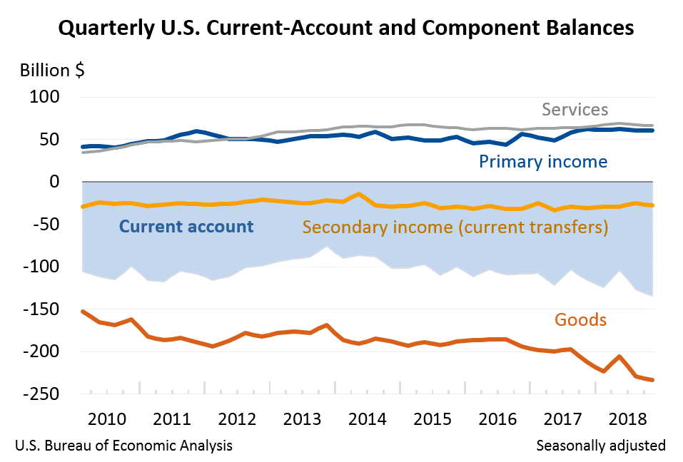 Quarterly U.S. Current-Account and Component Balances