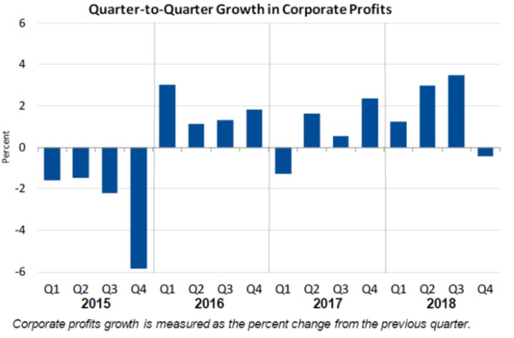 Growth in Corporate Profits March28