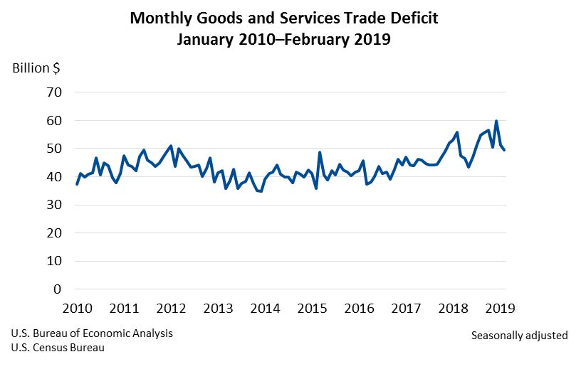 Monthly Goods and Services Trade Deficit April17