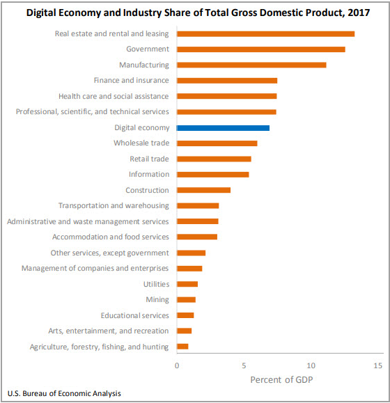 Digital Economy and Industry Share of U.S. Gross Domestic Product in 2017