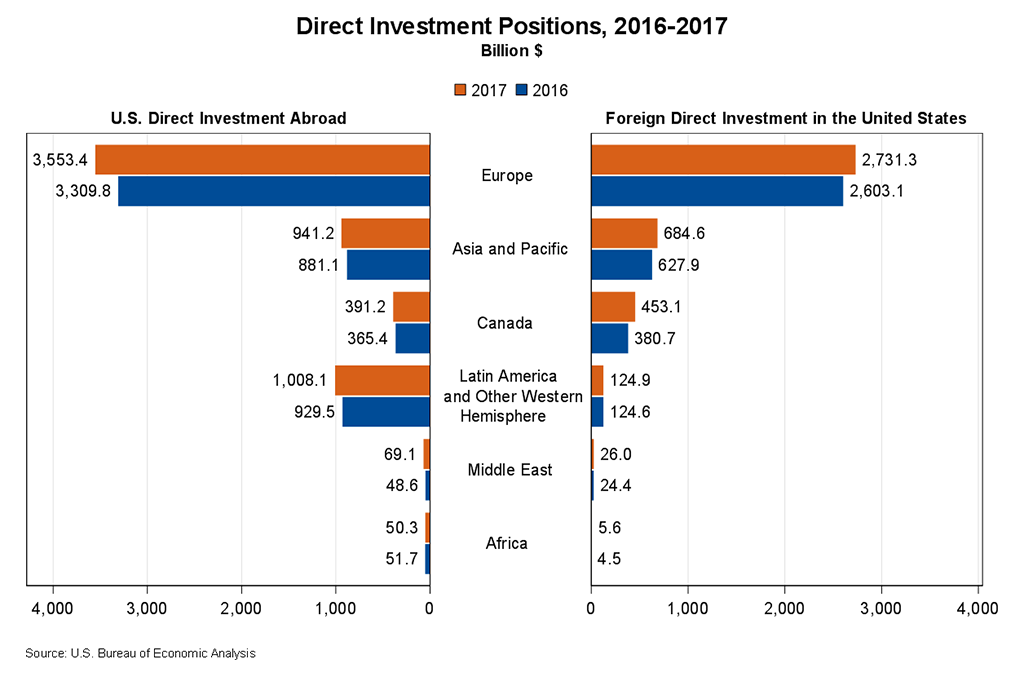 Chart showing Direct Investment Positions for the years 2016 and 2017.