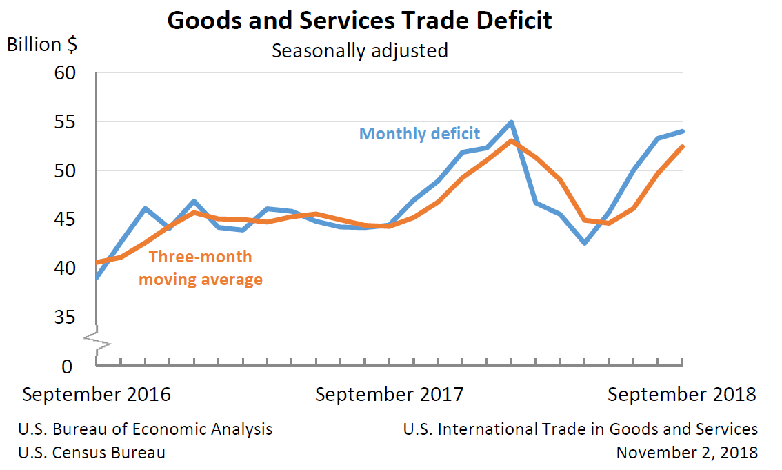 US International Trade in Goods and Services September 2018