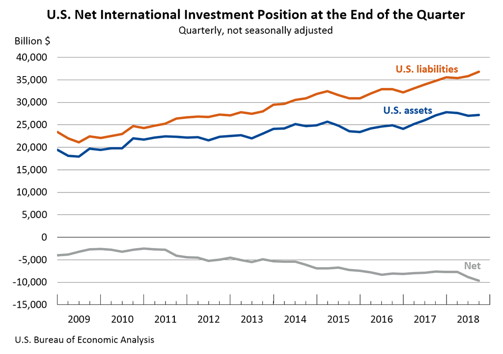 IIP at the end of the qtr