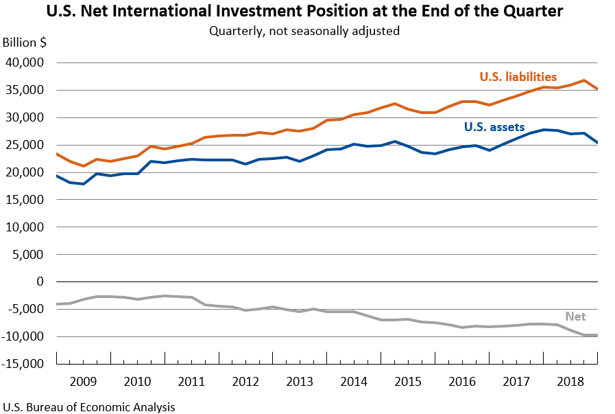 U.S. Net International Investment Position: Fourth Quarter and Year 2018