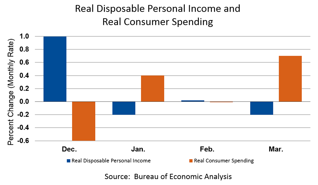 Real Disposable Personal Income and  Real Consumer Spending, March 2019