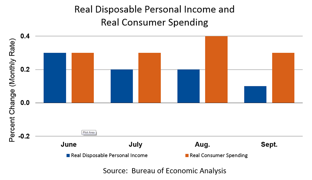 Real Disposable Personal Income and  Real Consumer Spending, September 2018
