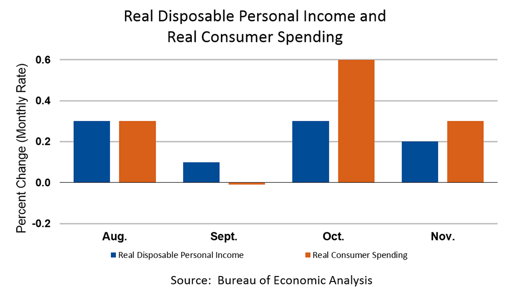 Real Disposable Personal Income and Real Consumer Spending, November 2018