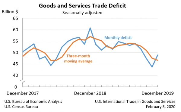 Goods and Services Trade Deficit, Seasonally adjusted