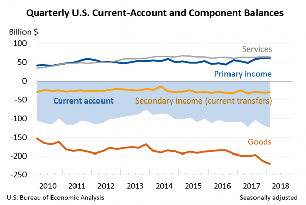 Quarterly U.S. Current-Account nd Component Balances