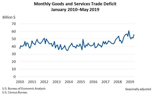 Monthly Goods and Services Trade Deficit, 2010 to May 2019