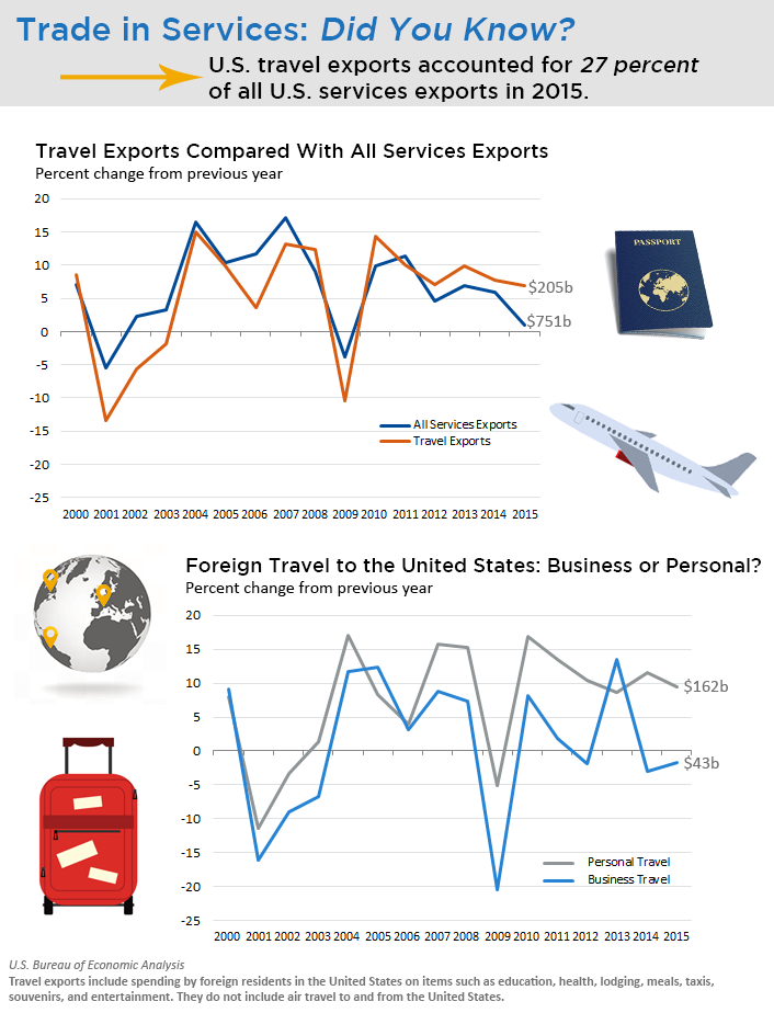 U.S. Travel Exports in 2015
