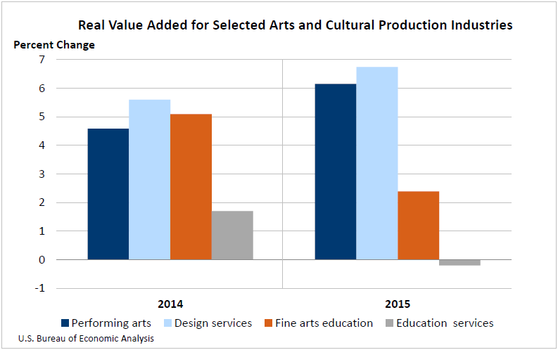 Real Value Added for Selected Arts and Cultural Production Industries