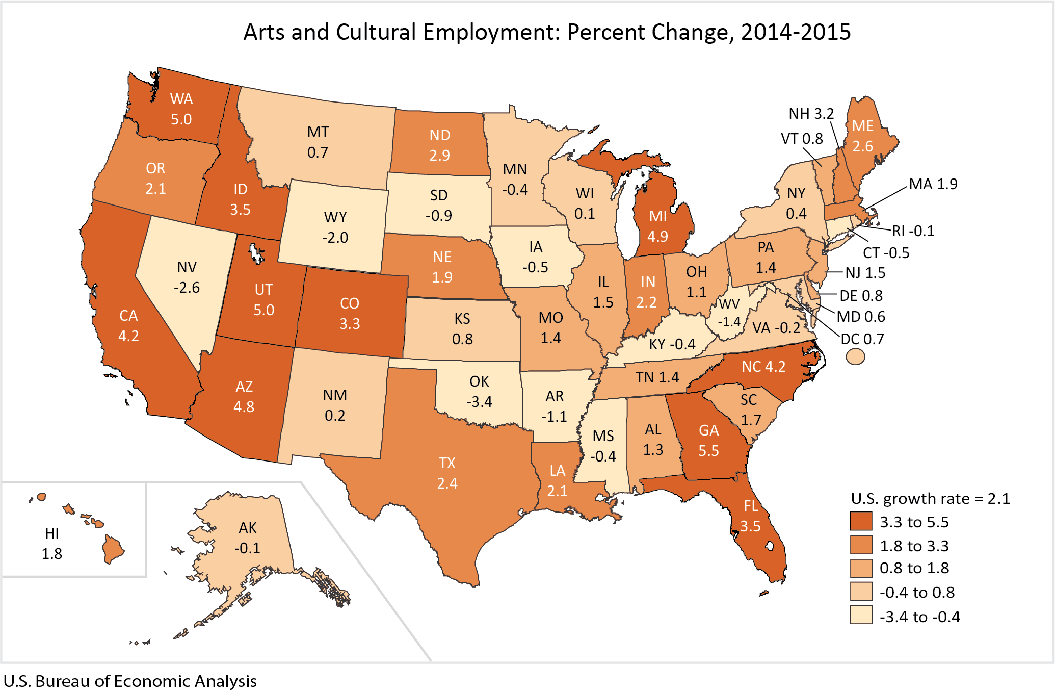 Arts and Cultural Employment: Percent Change, 2014-2015
