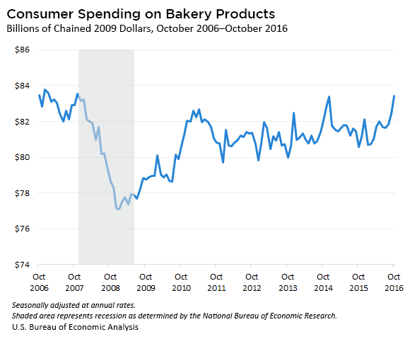 Consumer Spending on Bakery Products