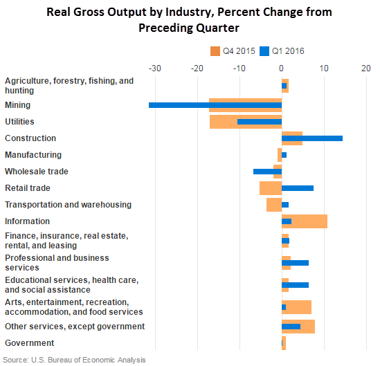 Real Gross Output by Industry in Q1 2016