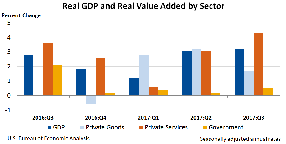 Chart: Real GDP and Value Added by Sector