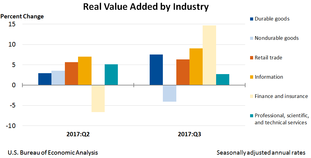 Chart: Real Value Added by Industry