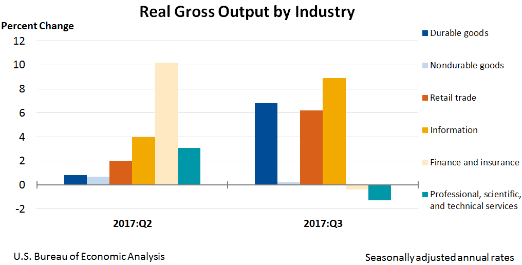 Chart: Real Gross Output by Industry