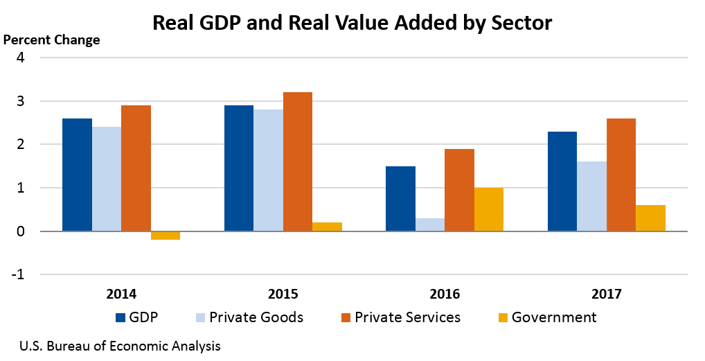 Chart of Real GDP and Real Value Added by Sector