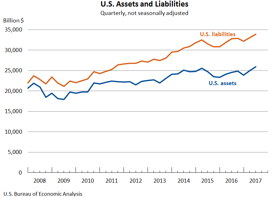 U.S. Assets and Liabilities Chart