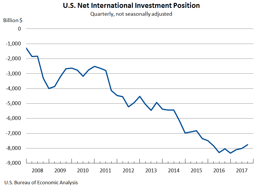 Chart: U.S. Net International Investment Position