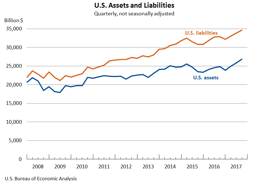Chart: U.S. Assets and Liabilities