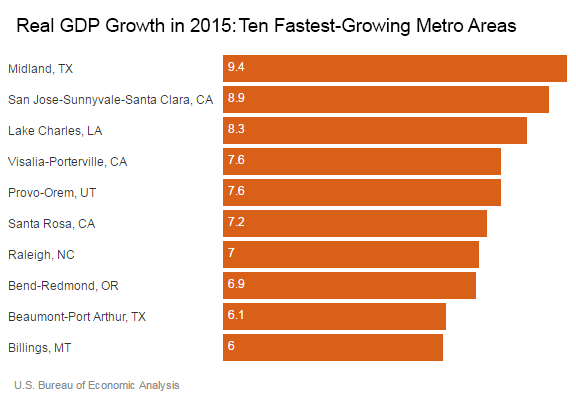 GDP and Ten Fastest-Growing Metro Areas in 2015
