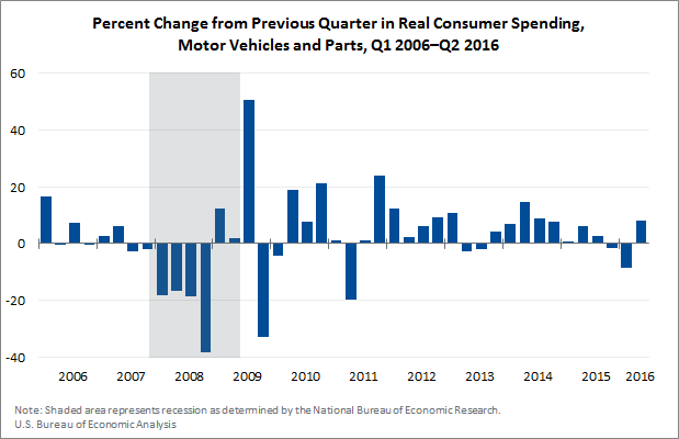 Consumer Spending on Autos
