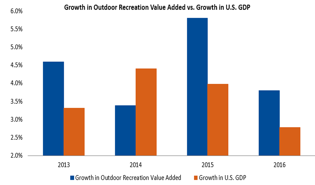 Growth in Outdoor Recreation Value Added vs. Growth in U.S. GDP