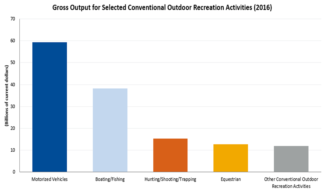 Gross Output for Selected Conventional Outdoor Recreation Activities (2016)