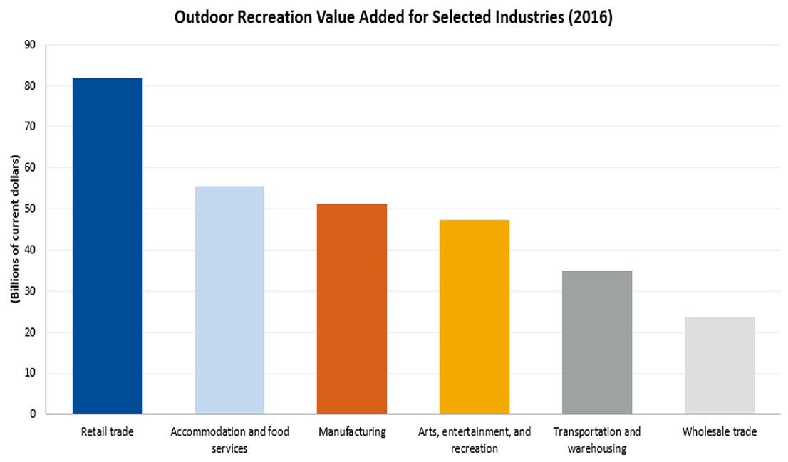 Outdoor Recreation Value Added for Selected Industries (2016)