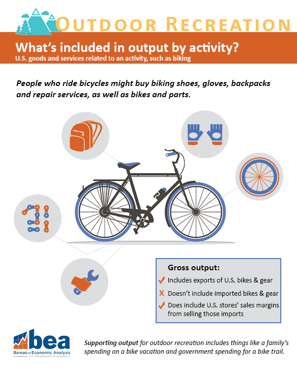 Outdoor Recreation Bicycling Infographic