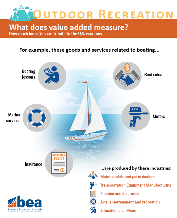 Outdoor Recreation Boating Infographic