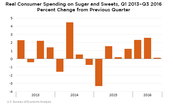 Consumer Spending on Sugars and Sweets