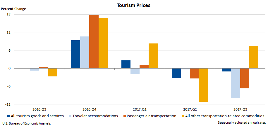Chart 2. Tourism Prices