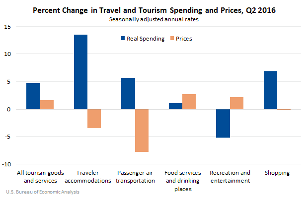 Percent Change in Travel and Tourism Spending and Prices in Q2 2016