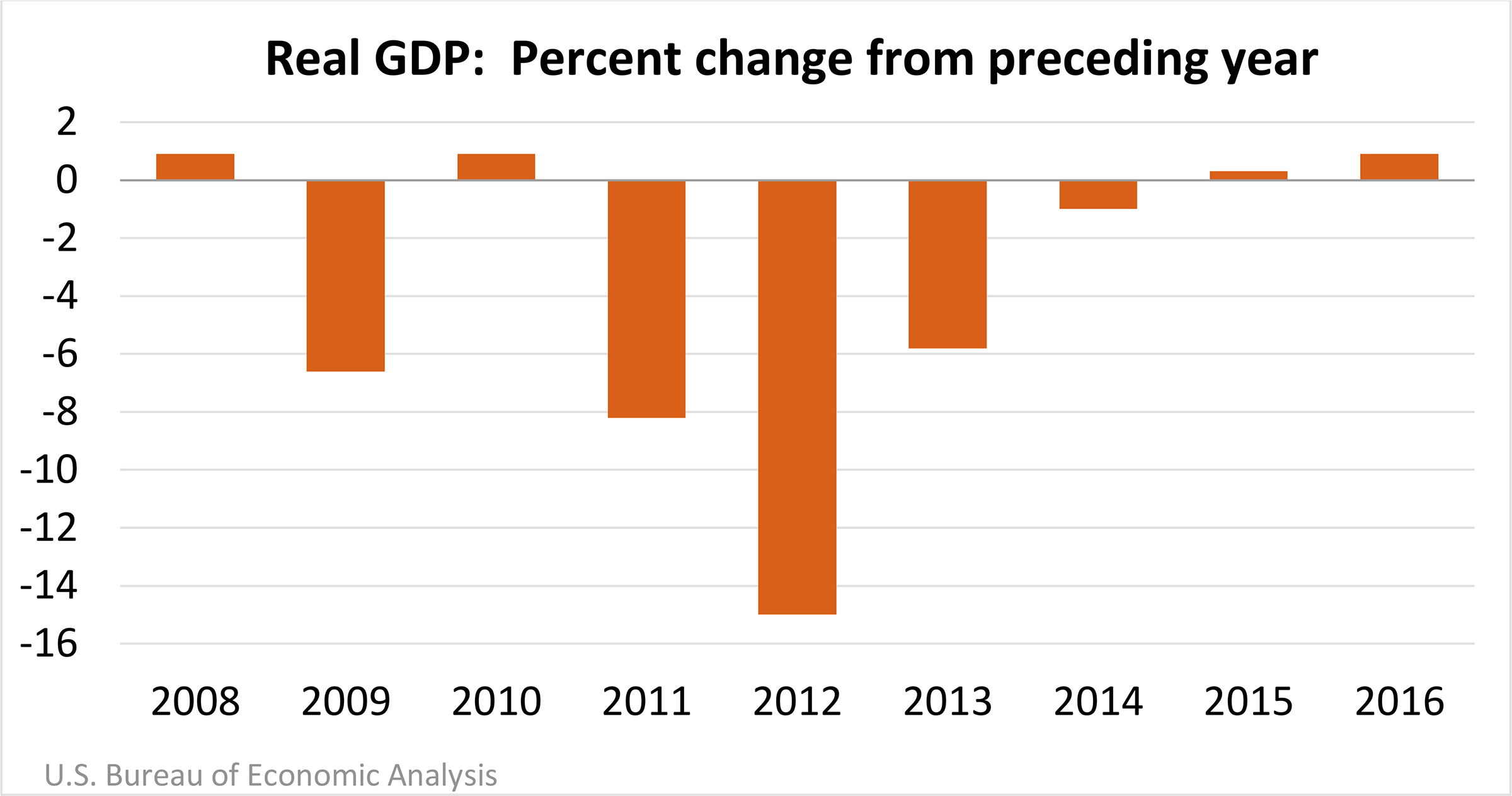 Real GDP: Percent change from the previous year