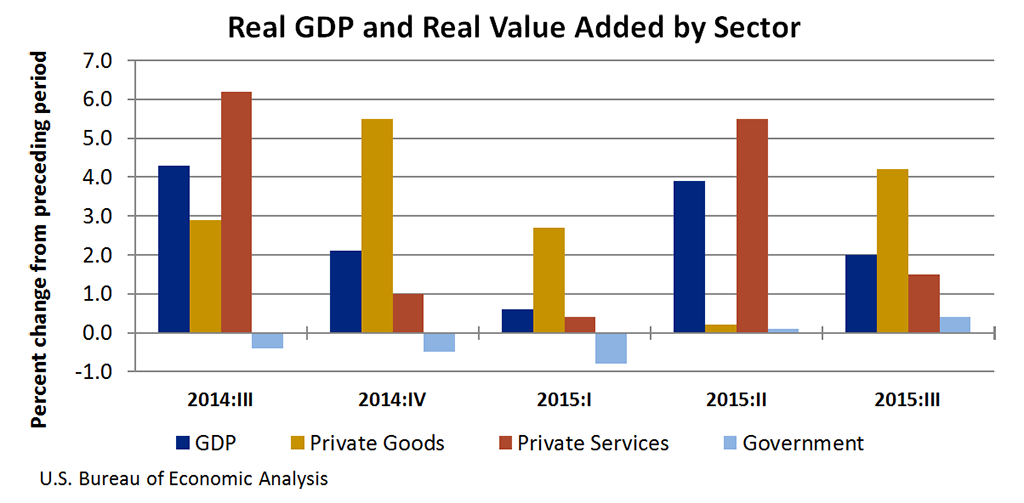 Retail Trade Led Growth In The Third Quarter Gross Domestic Product