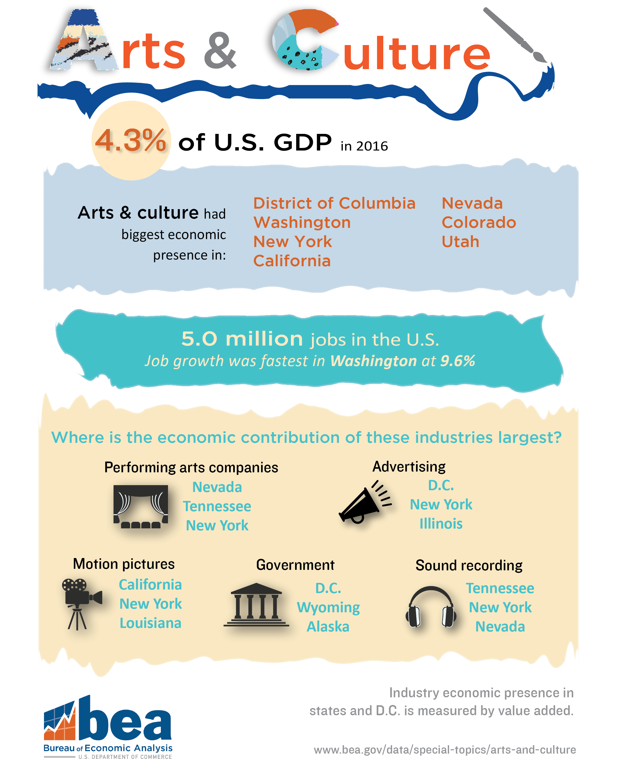 Impact of Arts and Culture on U.S. Economy in 2015