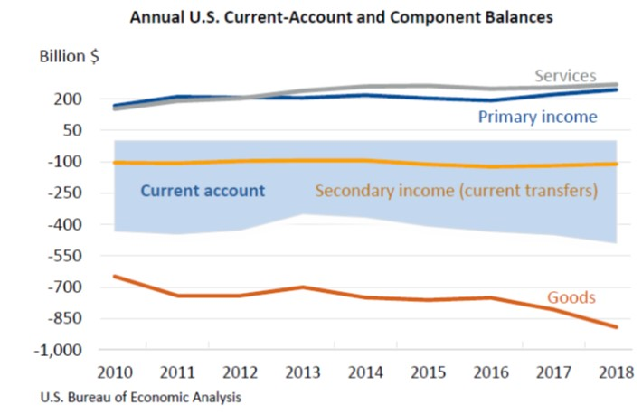 Annual Current Account March 27