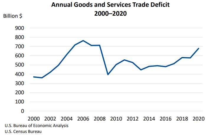 Annual Goods and Services Trade Deficit Feb 5