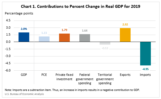 Contributions to Percent Change in Real GDP for 2019 - Feb 16