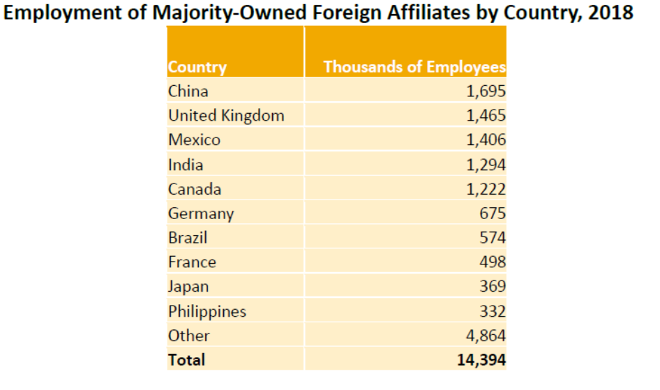 Employment of Majority-Owned Affiliates Aug21
