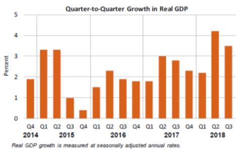 Quarter-to-Quarter Growth in Real GDP Oct 26