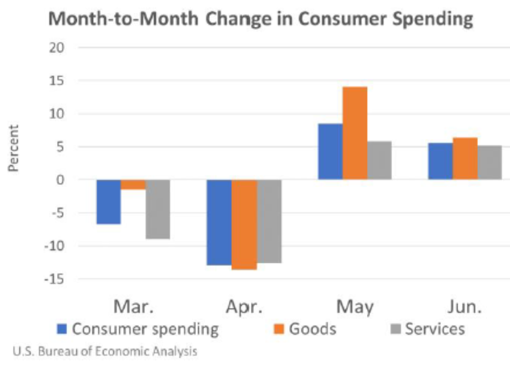 Month to Month Change in Consumer Spending July31