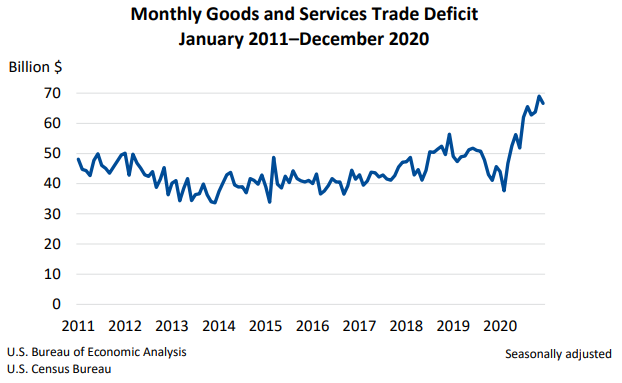 Monthly Goods and Services Trade Deficit 0205