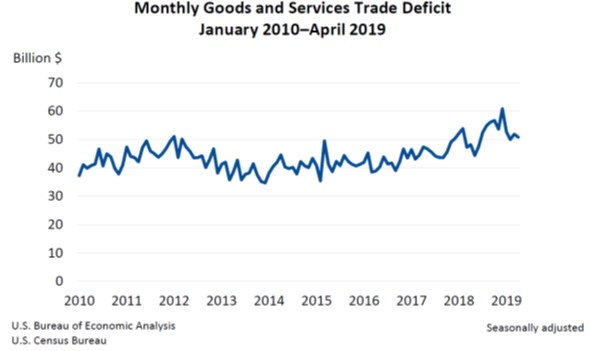 Monthly Goods and Services Trade Deficit 0606