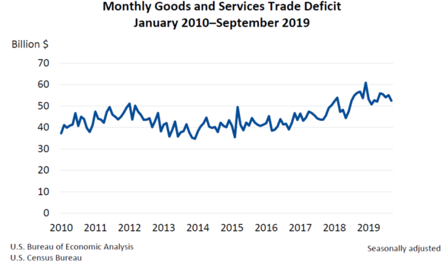 Monthly Goods and Services Trade Deficit 1105