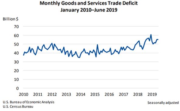 Monthly Goods and Services Trade Deficit Aug 2