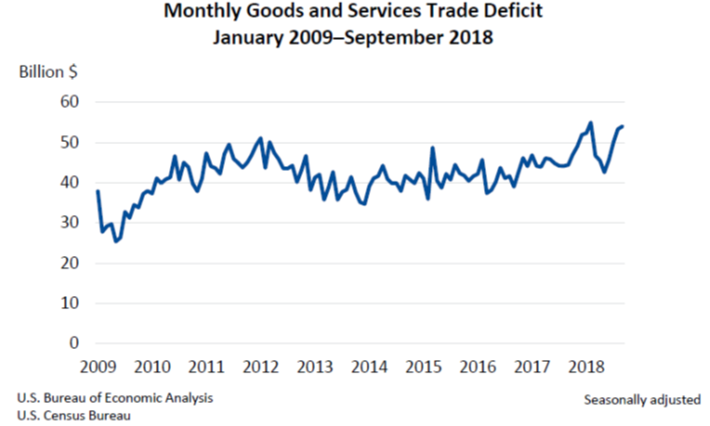 Monthly Goods and Services Trade Deficit Nov2